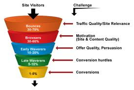 Traditional Sales Funnel