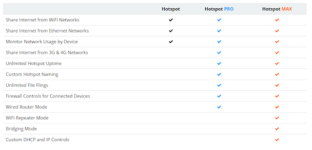 Use Connectify Hotspot: