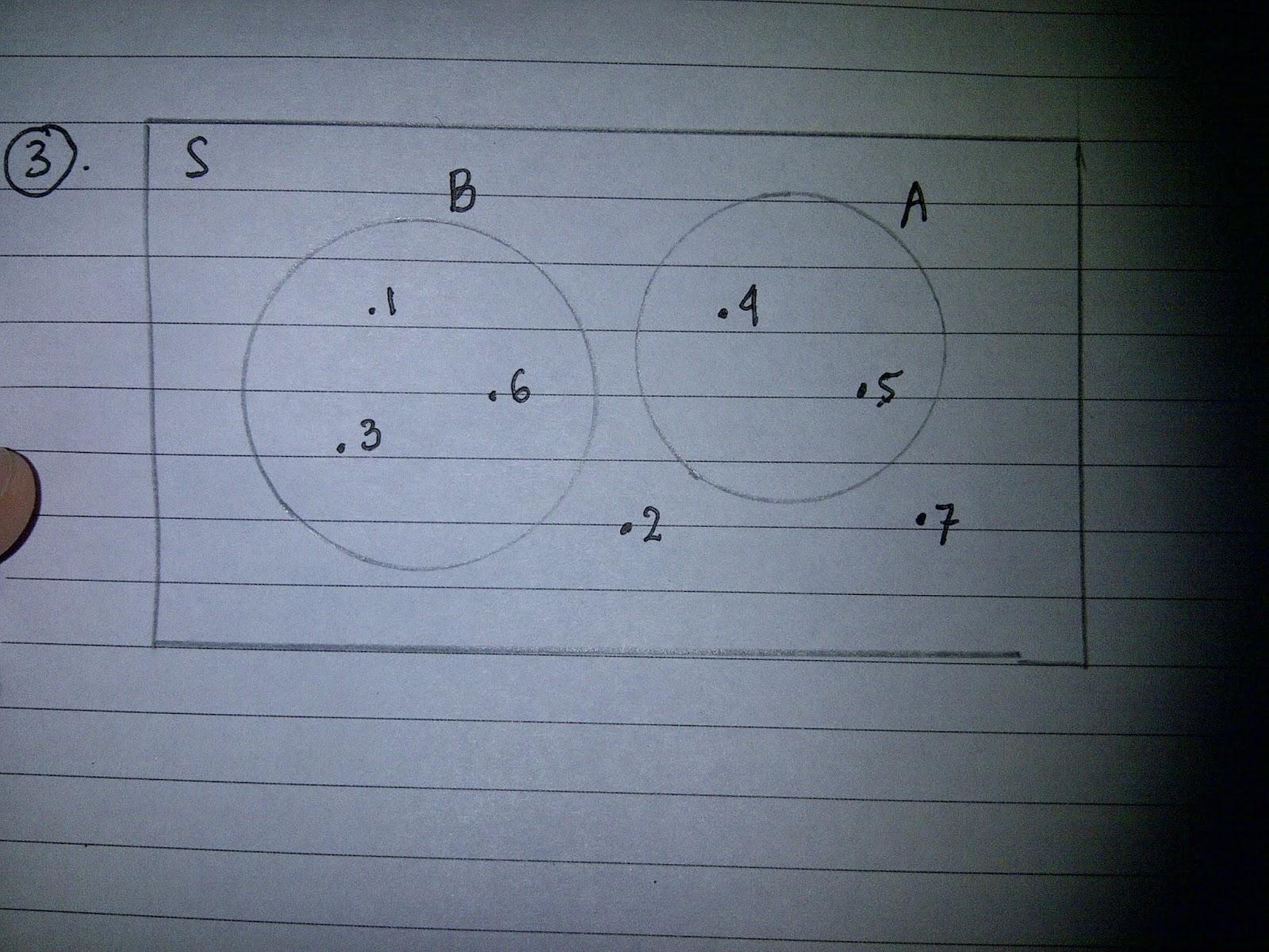 About me tugas 9 diagram venn dan bilangan kunci b dari 25 siswa 10 orang gemar melukis 17 orang gemar mengarang dan 6 orang tidak gemar kedua duanya jumlah siswa yang gemar kedua duanya adalah ccuart Image collections