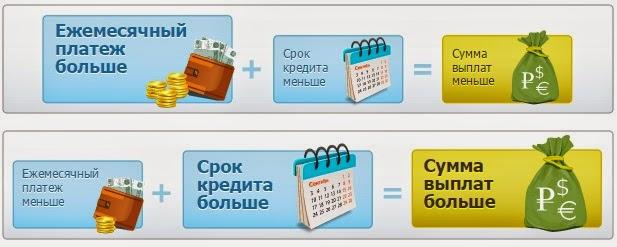 Суммы платежей по Потребительскому Кредиту