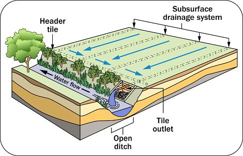 Civil engineering articles softwares for Surface drainage system