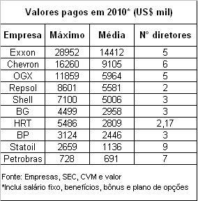 Salário dos executivos nas empresas de Petróleo