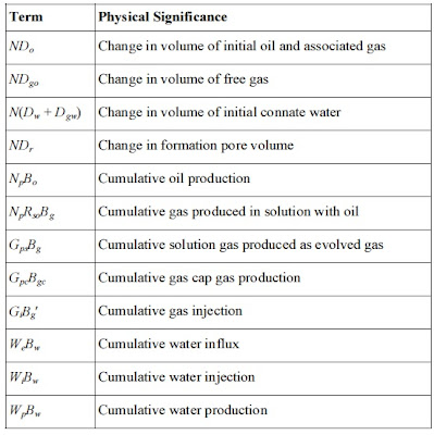 material-balance-significance-of-terms
