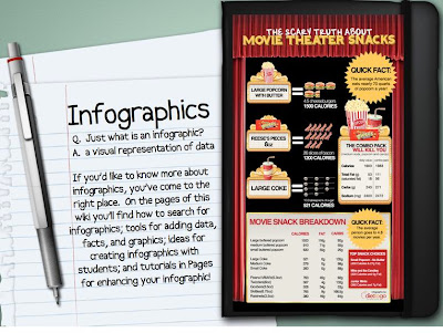 using infographics in education, infographics in the classroom, educational infographics