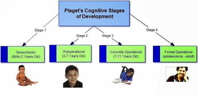 piaget cognitive development