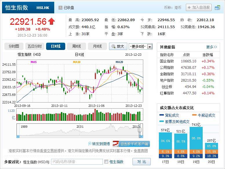 中国株コバンザメ投資 香港ハンセン指数20131223