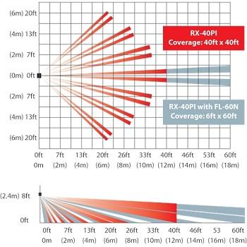 IVP= sensor infra passivo