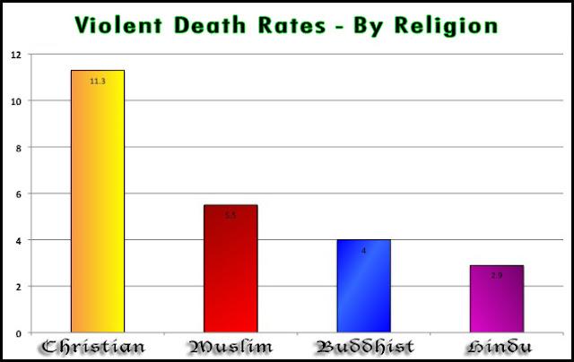 foundational figure comparison islam v christianity