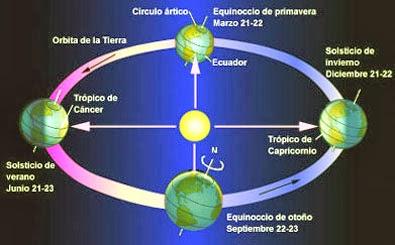 Astrolog a y otras artes adivinatorias signos del zodiaco - Signos del zodiaco de tierra ...