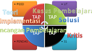 Contoh soal TAP S1 PGSD UT lengkap dengan Contoh Jawaban