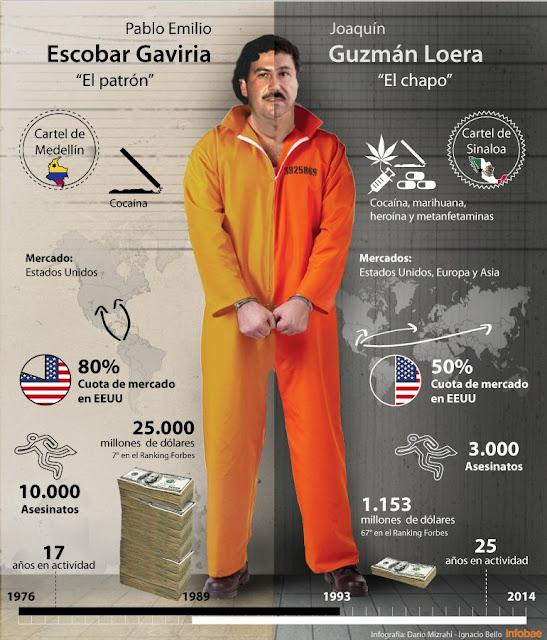 Pablo Escobar vs. Chapo Guzmán