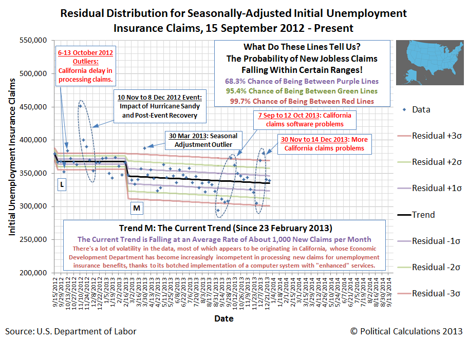 Residual Distribution for Seasonally-Adjusted Initial Unemployment  Insurance Claims, 15 September 2012 - 28 December 2013