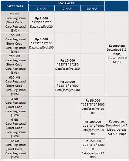 Paket Internet Smartfren Pra Bayar