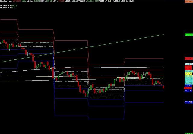 Reliance Capital EOD Chart