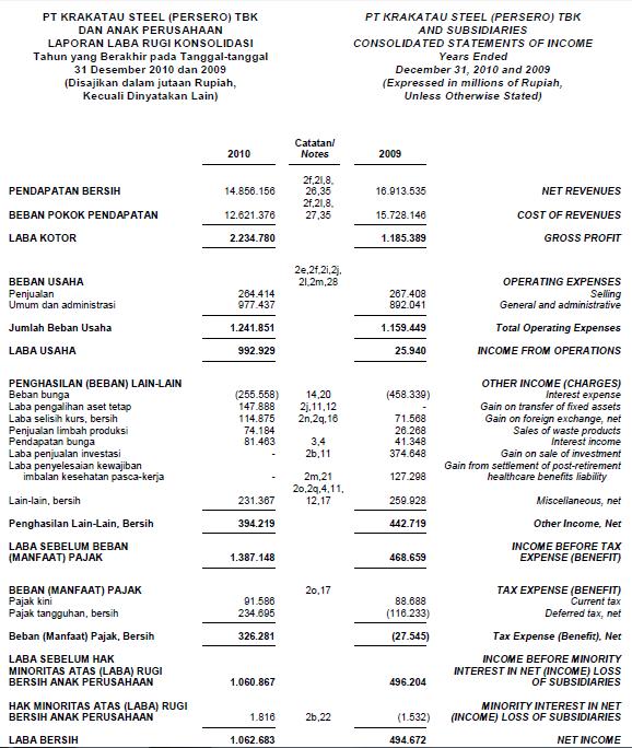 laporan keuangan krakatau steel Laporan keuangan krakatau steel | saham ok full year 2012 laporan keuangan pt krakatau steel (persero) tbk dan anak perusahaan tahun penuh 2012 [download here.