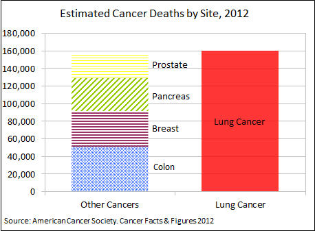 Image Gallery deadliest cancers