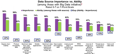 Data Source Importance vs. Ability