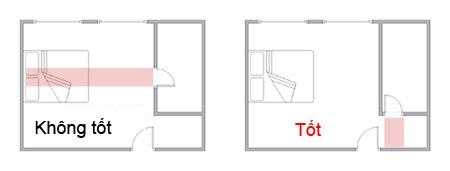 Giường ngủ trực xung cửa toilet - và không