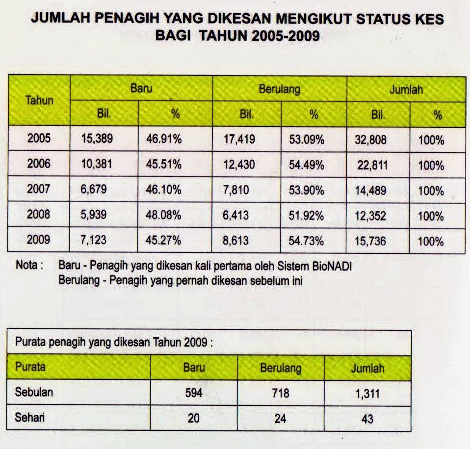 Jumlah penagih dadah mengikut status
