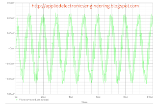Recovered Message Waveform after demodulation