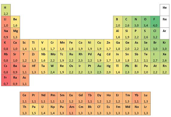 tabla de electroafinidades escala pauling - Tabla Periodica De Los Elementos Quimicos Con Electronegatividad