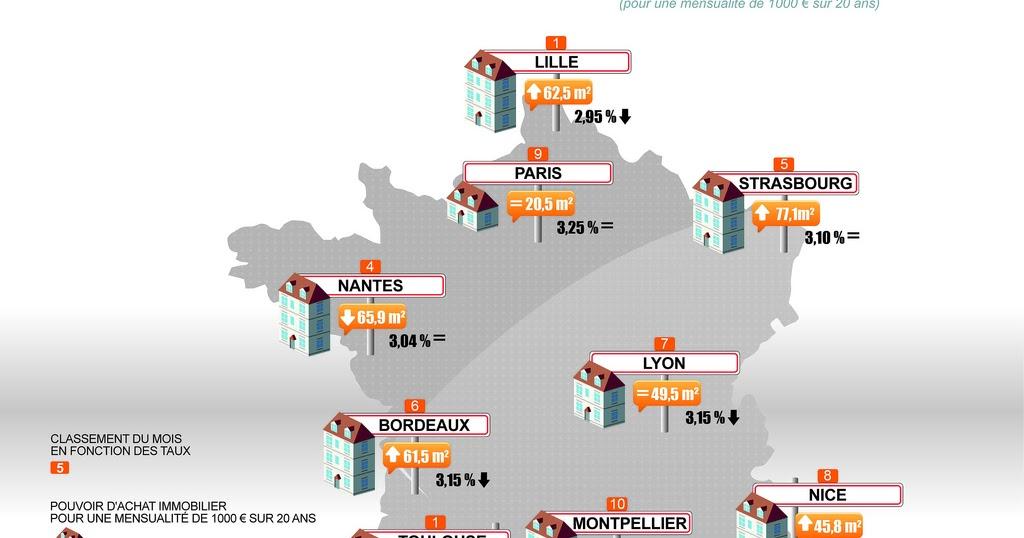 actualit immobili re le palmar s des taux de cr dit immobilier dans les 10 plus grandes villes. Black Bedroom Furniture Sets. Home Design Ideas