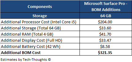 Microsoft Surface Pro - BOM Estimate