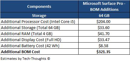 Microsoft Surface Pro - BOM Estimate
