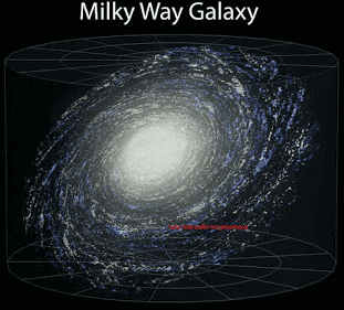 موقع المجموعة الشمسية بالنسبة لمجرة درب اللبانة