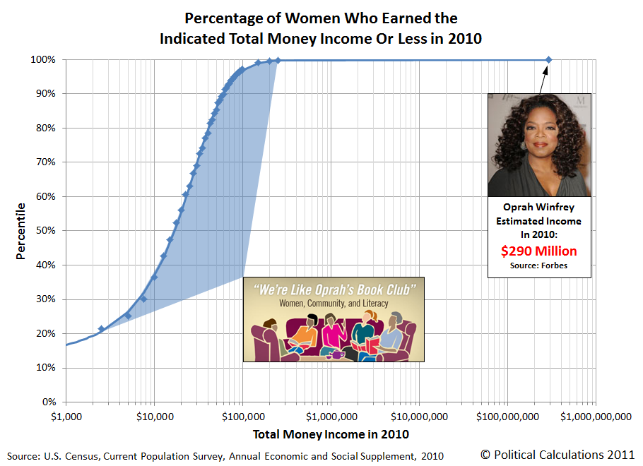 Percentage of Women Who Earned the Indicated Total Money Income Or Less in 2010