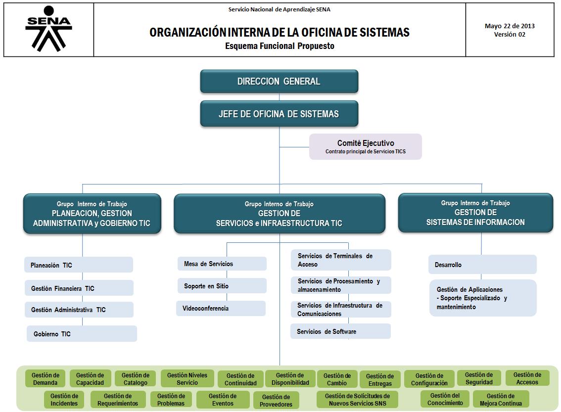 Oficina de Sistemas: Oficina de Sistemas