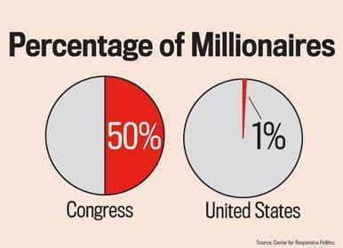 Fiscal Cliff Sure-To-Be Charts Of The Year - millionaires in congress chart