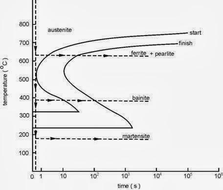 Ilmu teknik mesin perlakuan panas heat treatment penjelasan diagram bentuk diagram tergantung dengan komposisi kimia terutama kadar karbon dalam baja ii 9 untuk baja dengan kadar karbon kurang dari ccuart Image collections