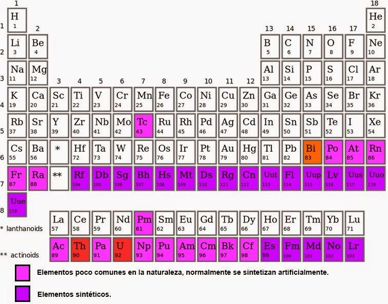 ¿Podría existir un número infinito de elementos químicos?
