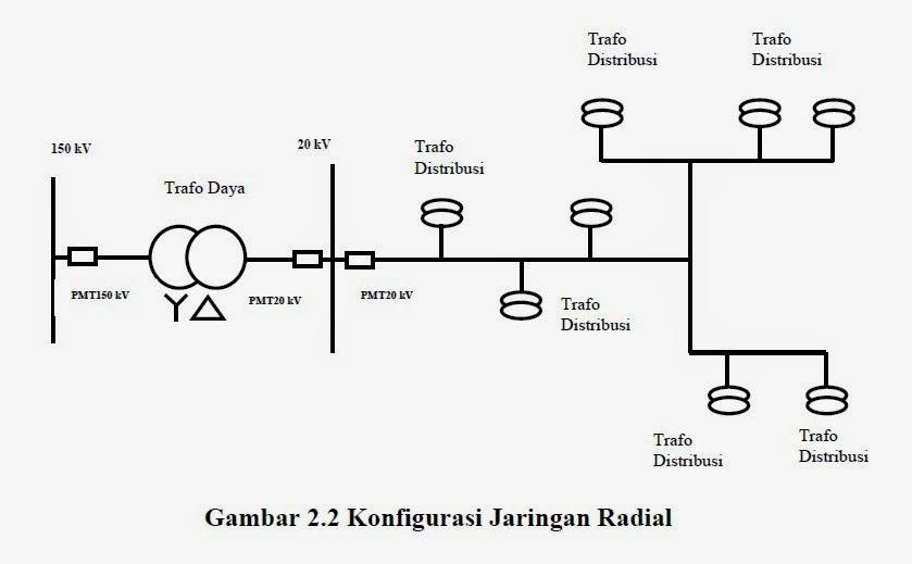 Mei 2014 tentang listrik tipe ini merupakan jaringan distribusi primer gabungan dari dua tipe jaringan radial dimana ujung kedua jaringan dipasang pmt pada keadaan normal tipe ini ccuart Choice Image