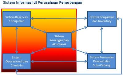 Sistem Informasi di Perusahaan Penerbangan