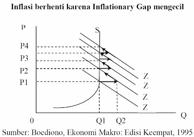 Inflasi berhenti karena Inflationary Gap mengecil (Boediono, 1995)