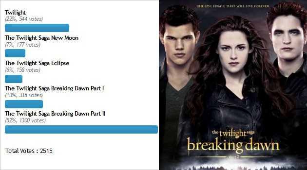 Film Twilight Paling Favorit, Breaking Dawn 2
