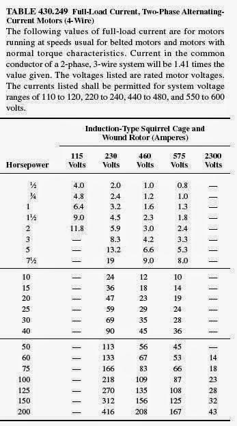 Nec Motor Fla Table - impremedia.net