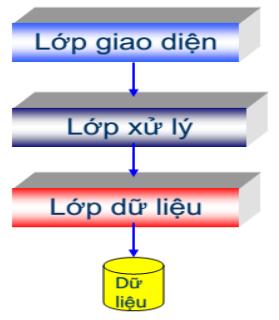 Mô hình 3 lớp - 3 tiers