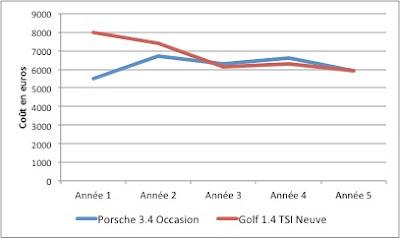 Comparaison du coût entre une Porsche 996 3.4 et une Golf 1.4 TSI