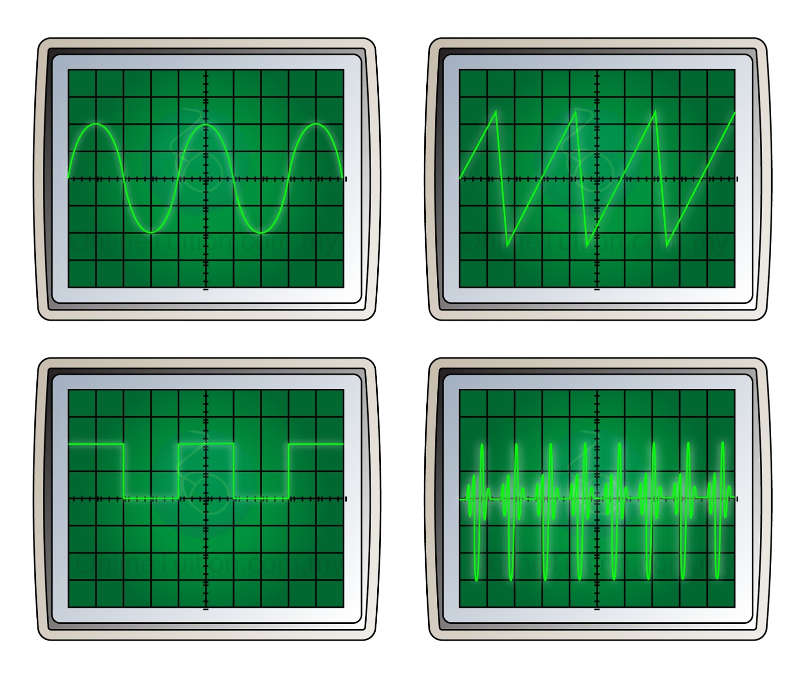 Cathode Ray Oscilloscope : Uses of cathode ray oscilloscope spm physics form