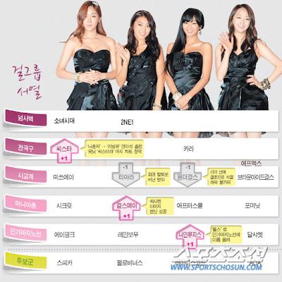 Daftar Girlband Korea Terpopuler 2013
