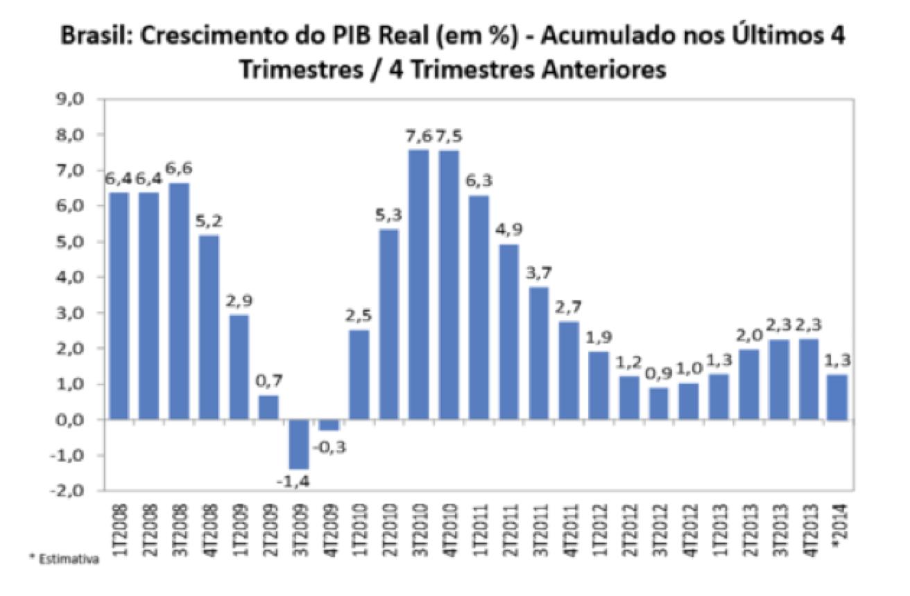 Diplomatizzando O Fim Do Brasil