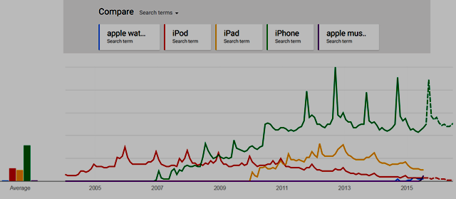 Chart of 2005-2015 Search Trends: Blue-AppleWatch; Red-iPod; Orange-iPad; Green-iPhone; Purple-AppleMusic