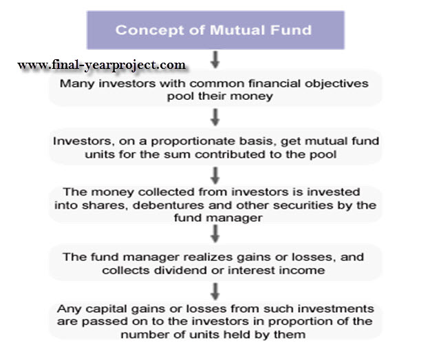 mutual fund essay Mutual funds preface mutual funds have really moved into retail attention in the last few years a stock market that has given supernormal rewards to regular investors in equity funds, a maturing industry, the desire of the urban mass affluent to control the pace and direction of wealth creation, and regulations.