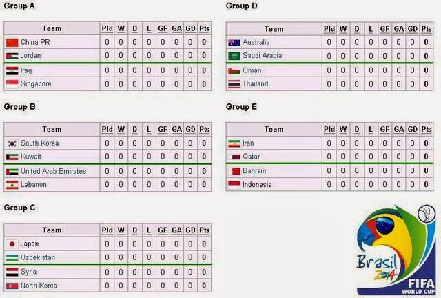 Berikut Pembagian Grup dan Jadwal Lengkap Pertandingan Sepakbola Putaran Piala Dunia 2014 Brasil