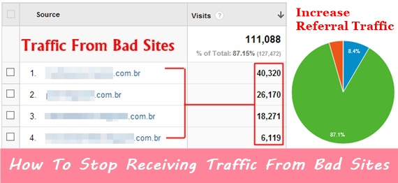 How To Stop Receiving Traffic From Bad Sites