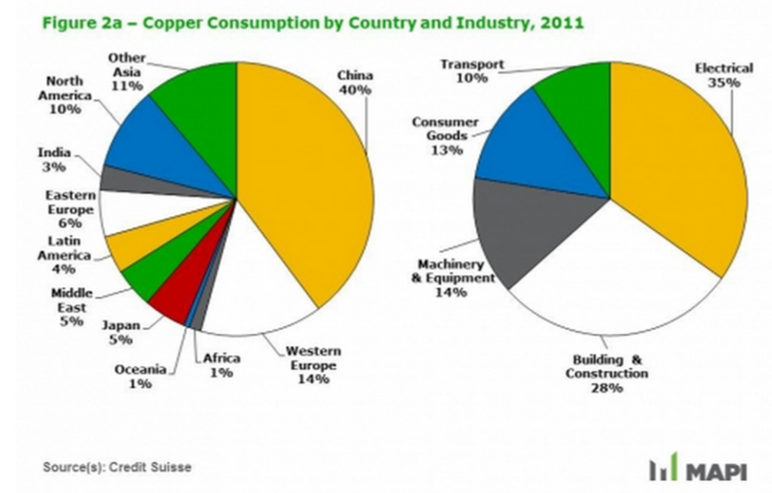 Major copper producing country - India S Share In Copper Production Is Very Insignificant So It Is A Positive With Its Import Costs Coming Down Cheaper Copper Does Its Bit In Cooling Down