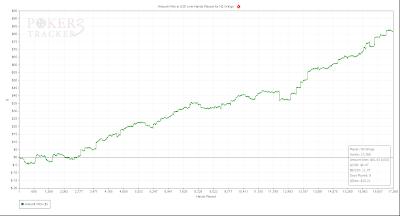 win rate chart monday